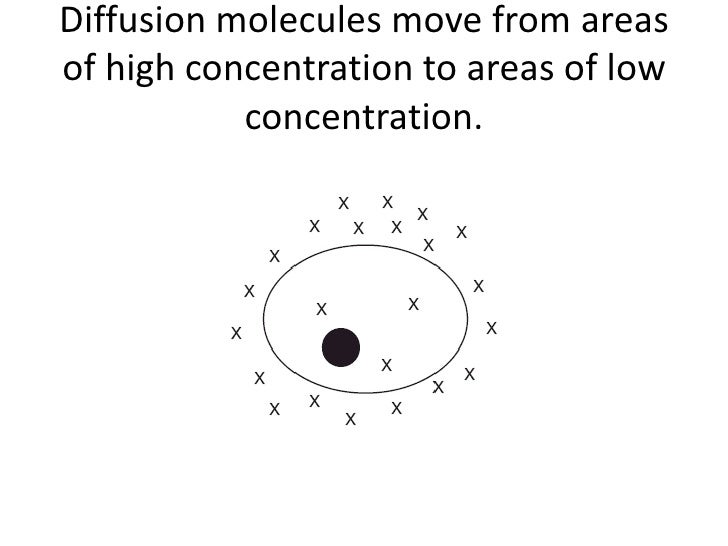 Diffusion molecules move from areasof high concentration to areas of low           concentration.