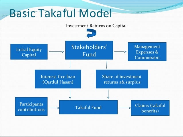 retakaful benefit Projected revenue accounts (participants' takaful fund for each type of operation)  (a) life and annuity- takaful contracts providing benefits payable on the.
