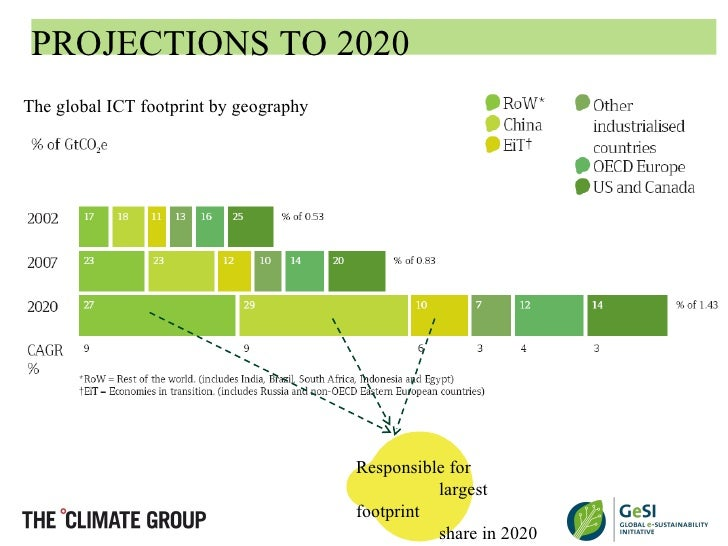 dematerialisation scope and effect And the enabling effect  scope projections to 2020 the global ict footprint by geography  dematerialisation the substitution of high.