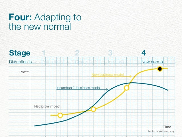 Stage 1 2 3 4 Disruption is... Detectable Clear Inevitable New normal New business model Time Incumbent's business model P...