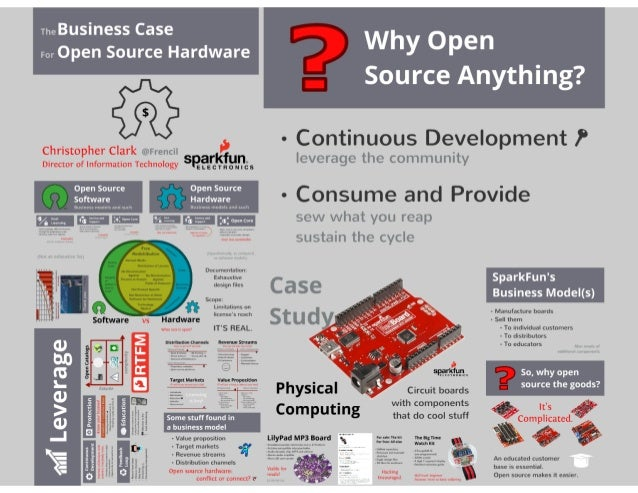 The Business Case for Open Source Hardware