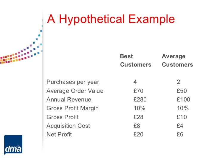 A Hypothetical Example                      Best        Average                      Customers   CustomersPurchases per ye...