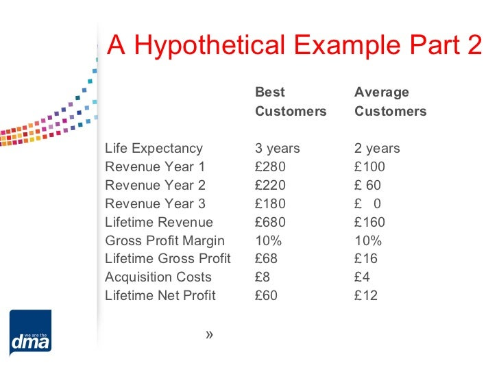 A Hypothetical Example Part 2                        Best        Average                        Customers   CustomersLife ...