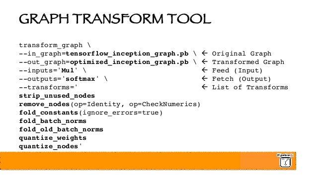 Optimizing, Profiling, and Deploying TensorFlow AI Models in