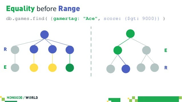 MongoDB World 2019: Tips and Tricks++ for Querying and