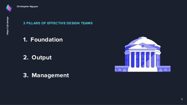 3 PILLARS OF EFFECTIVE DESIGN TEAMS 1. Foundation 5 2. Output 3. Management