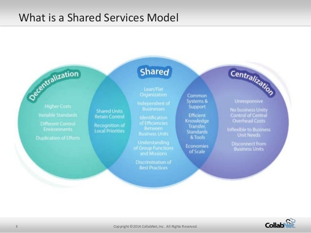 Top 7 Benefits Of Using A Shared Services Model For Agile