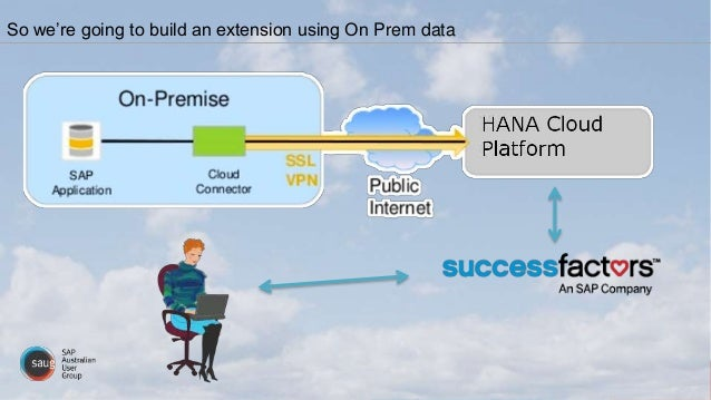 So we're going to build an extension using On Prem data