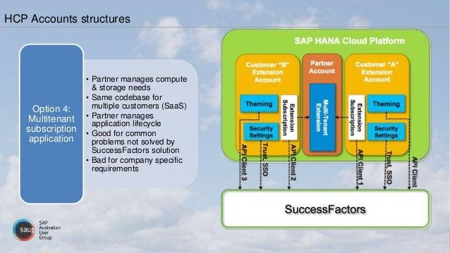 • Partner manages compute & storage needs • Same codebase for multiple customers (SaaS) • Partner manages application life...