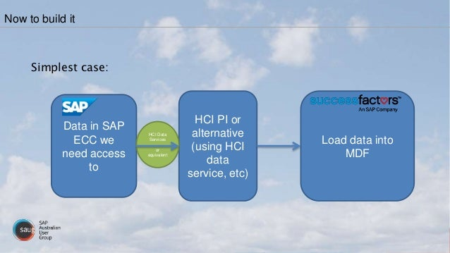Simplest case: Now to build it HCI PI or alternative (using HCI data service, etc) Data in SAP ECC we need access to HCI D...