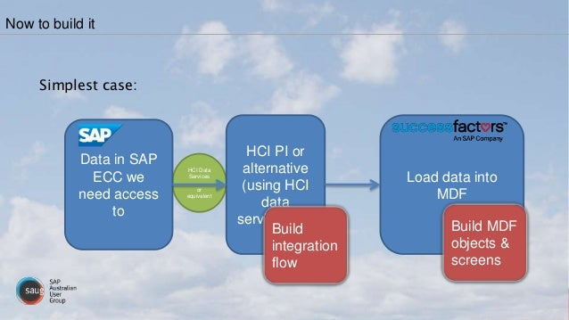 HCI Data Services or equivalent Simplest case: Now to build it Data in SAP ECC we need access to HCI PI or alternative (us...