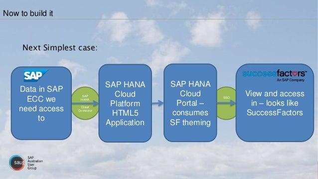 SAP HANA Cloud Connector SSO Next Simplest case: Now to build it SAP HANA Cloud Platform HTML5 Application View and access...