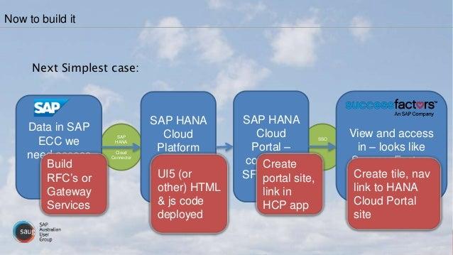 SSO SAP HANA Cloud Connector Next Simplest case: Now to build it Data in SAP ECC we need access to SAP HANA Cloud Platform...