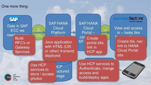 SSO SAP HANA Cloud Connector One more thing: Data in SAP ECC we need access to SAP HANA Cloud Platform HTML5 Application V...