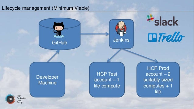 Lifecycle management (Minimum Viable) Jenkins GitHub HCP Test account – 1 lite compute HCP Prod account – 2 suitably sized...