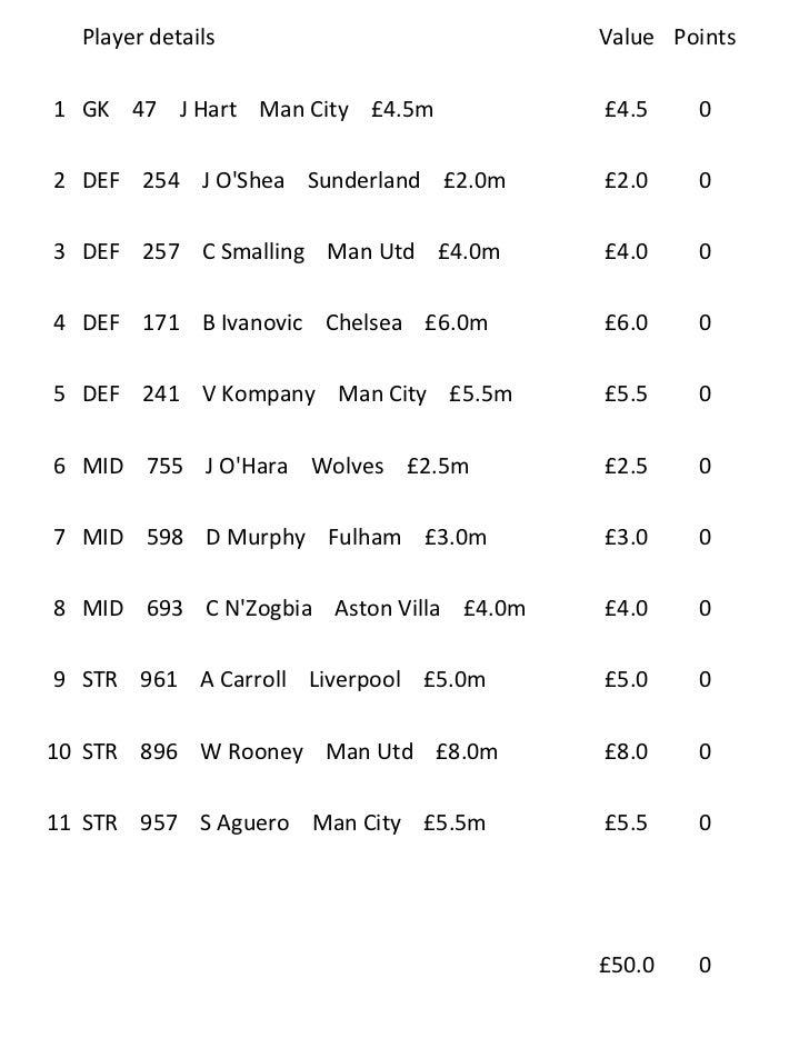 Player details                         Value Points1 GK 47 J Hart Man City £4.5m            £4.5    02 DEF 254 J OShea Sun...