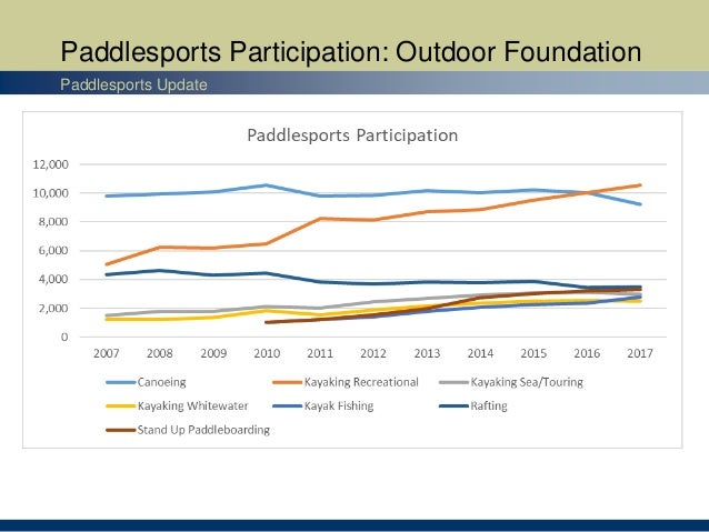 Paddlesports Participation: Outdoor Foundation Paddlesports Update