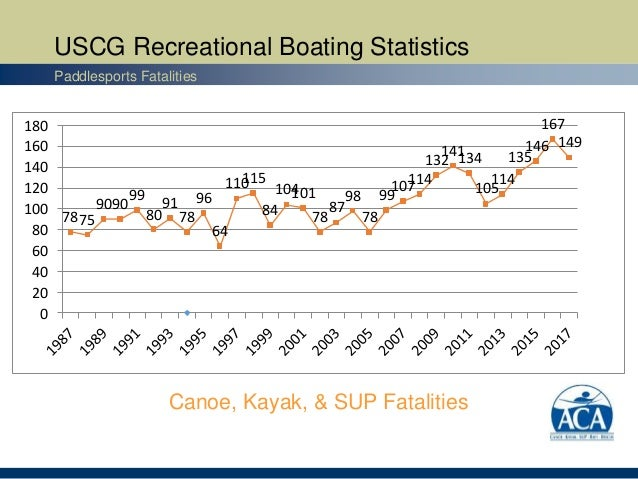 USCG Recreational Boating Statistics Paddlesports Fatalities 7875 9090 99 80 91 78 96 64 110115 84 104101 78 87 98 78 99 1...