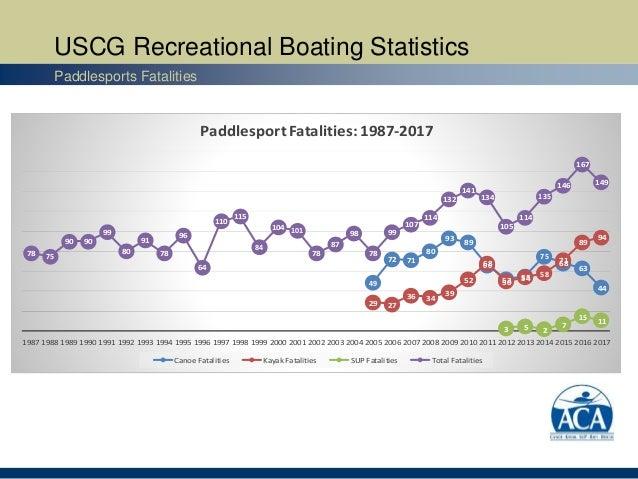 USCG Recreational Boating Statistics Paddlesports Fatalities 49 72 71 80 93 89 66 52 55 75 68 63 44 29 27 36 34 39 52 68 5...