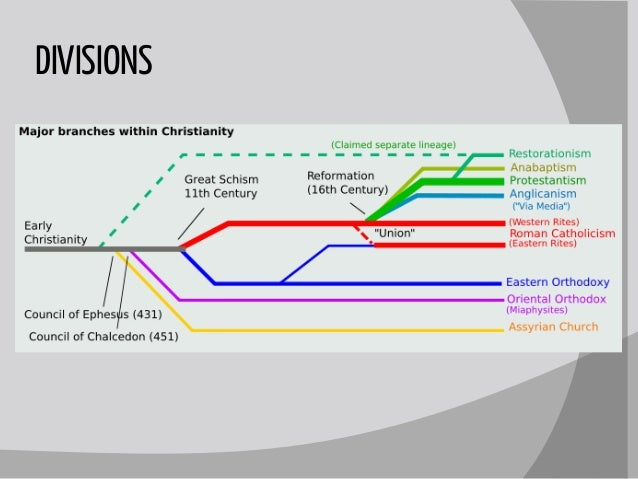 Christianity slide show the english reformation 18 divisions 19 ccuart Choice Image