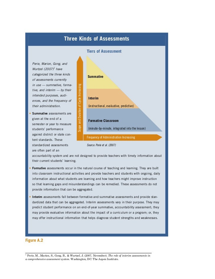 Making the Most of Interim Assessment Data