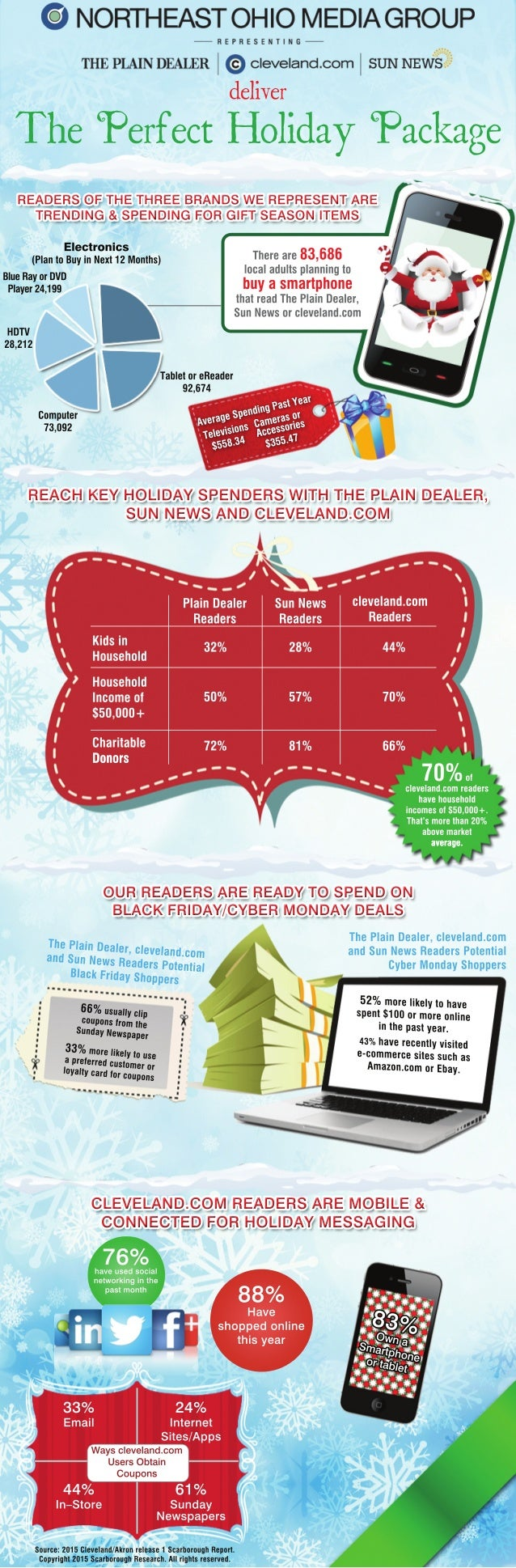 76%haveusedsocial networkinginthe pastmonth 88% Have shoppedonline thisyear 33% Email 24% Internet Sites/Apps 44% In–Store...