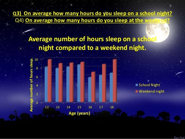 • • From our results it can be seen that 15 year olds sleep the most (8.6 hours) and the least 16 year old (5.7 hours). • ...