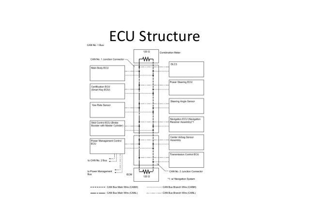 ECU Structure