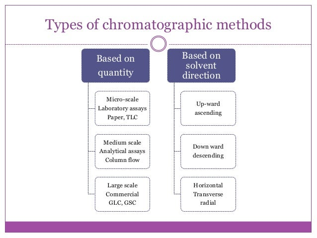 types of paper chromatography Principle the use of paper as a chromatographic medium is usually regarded as a typically partition system, where the stationary phase is water, held by.