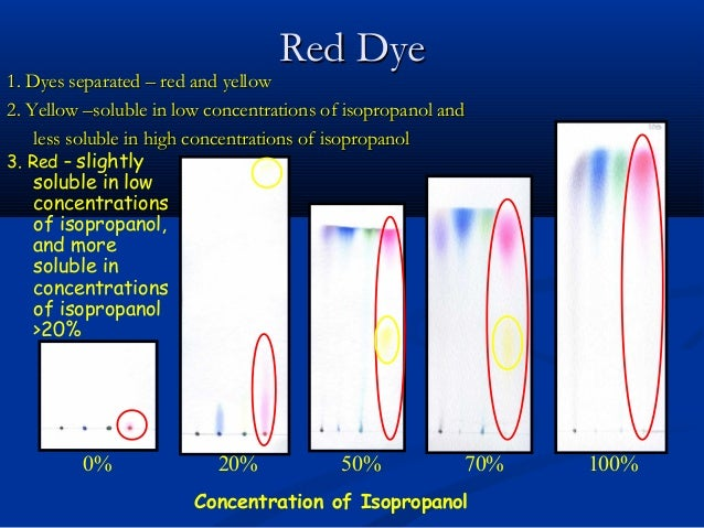 chromatography of food dyes Paper chromatography introduction the purpose of this experiment is to observe how chromatography can be used to separate mixtures of chemical substances.