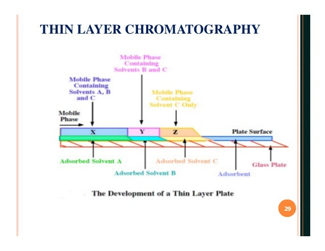 chromatography and its types There are four main types of chromatography these are liquid chromatography, gas chromatography, thin-layer chromatography and paper chromatography.