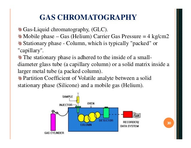 chromatography and its types Column chromatography in chemistry is a chromatography method  which is flushed through the column until it is  a good type of detector would be a.