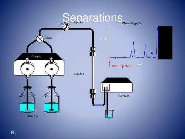 HPLC-Chromatography -anu