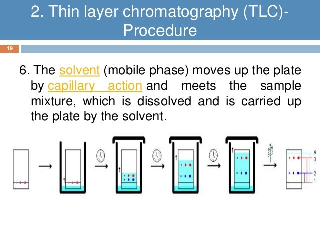 tlc and paper chromatography essay Paper chromatography works majorly on paper chromatography, thin layer chromatography and i highly appreciate your assistance in writing my essay.