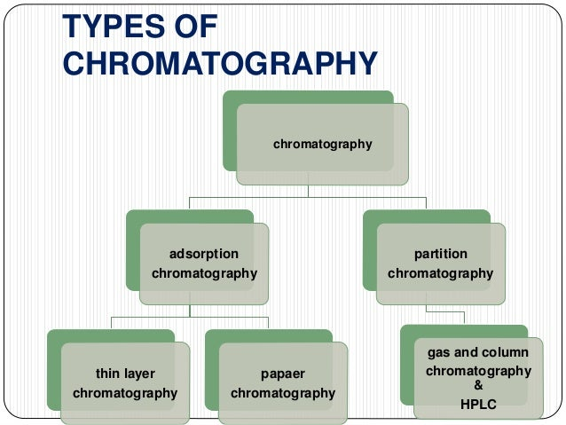 Chromatography ppt( beloved frnds)from hina