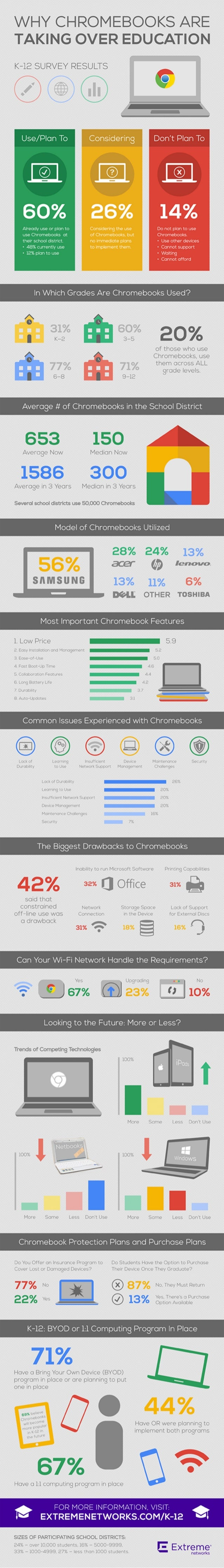 """WHY CHROMEBOOKS ARE TAKING OVER EDUCATION  K-12 SURVEY RESULTS  o  _-/        /1""""-. v«a'Ji, I use or can to - -- - i ~ ;  ..."""