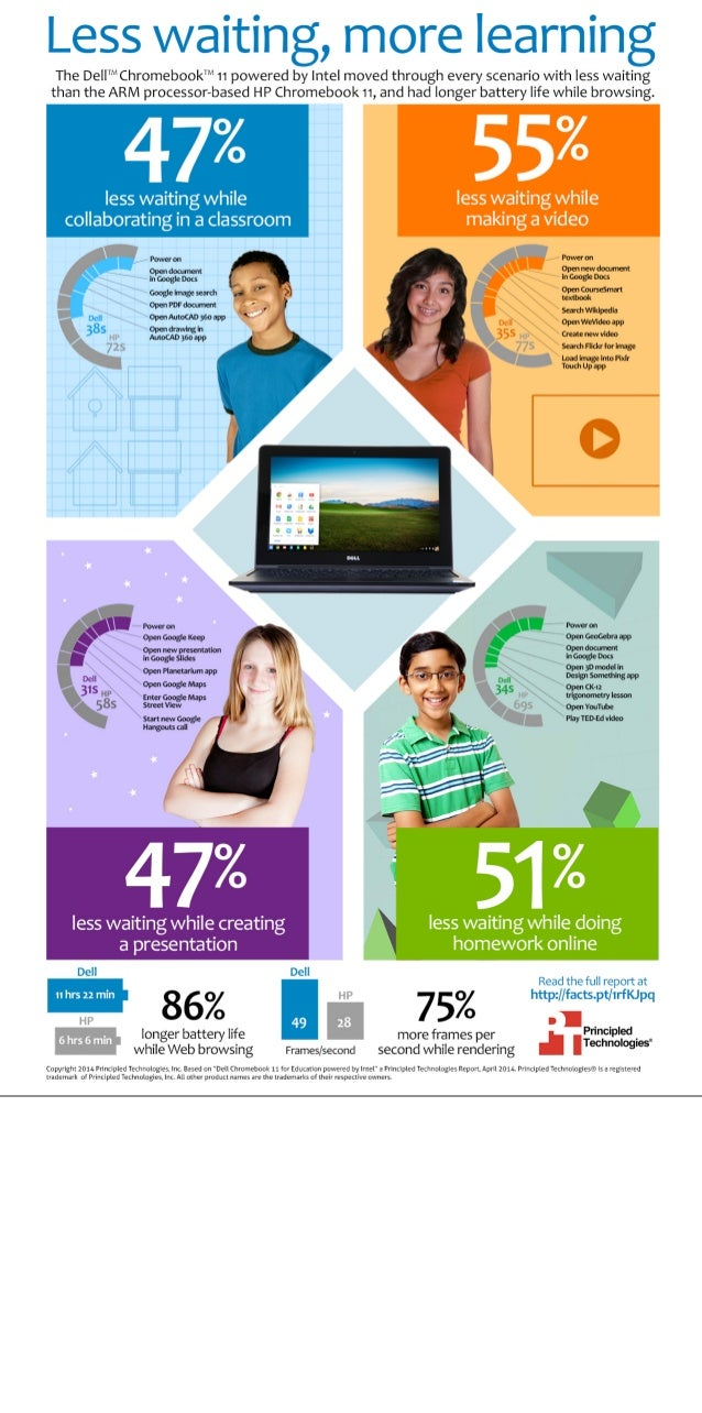 Dell Chromebook 11 for Education powered by Intel - Infographic