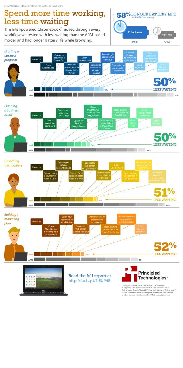 58% while Web browsing LONGER BATTERY LIFE 11 hr 4 min 7 hr 1 min ARMIntel Spend more time working, less time waiting The ...