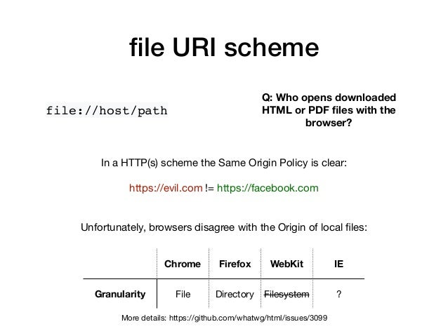 file URI scheme file://host/path Q: Who opens downloaded HTML or PDF files with the browser? In a HTTP(s) scheme the Same Or...