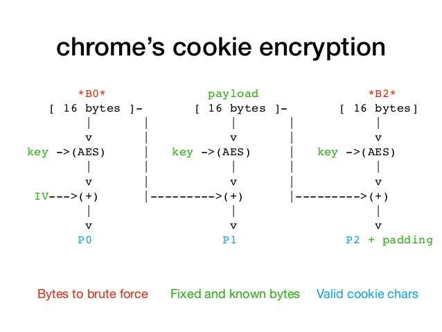 chrome's cookie encryption *B0* payload *B2* [ 16 bytes ]- [ 16 bytes ]- [ 16 bytes] | | | | | v | v | v key ->(AES) | key...