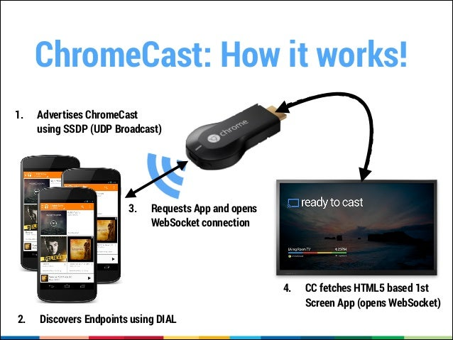 Chromecast, CheapCast and TV