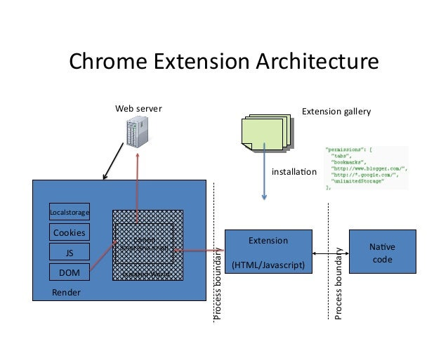 Chrome Extensions Threat Analysis And Countermeasures