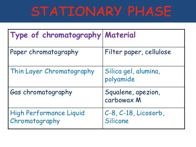 Column and thin layer chromatography 2 essay