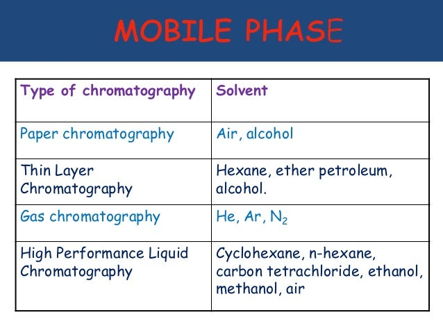 how to choose a solvent for paper chromatography