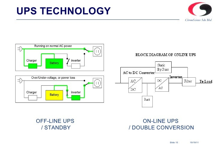 Ups Uninterrupted Power Supply Power Protection Solution