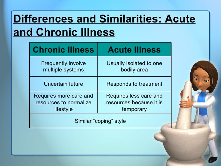 Chronic And Acute Illness Lecture