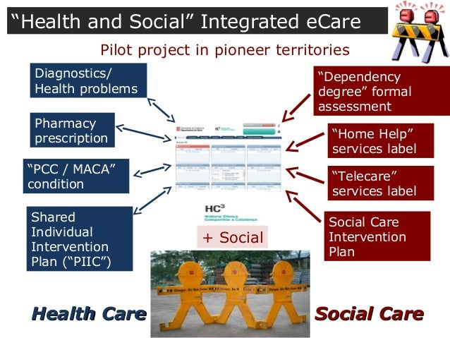 social health care connecting toward a Social determinants of health include factors like socioeconomic status, education, neighborhood and physical environment, employment, and social support networks, as well as access to health care.