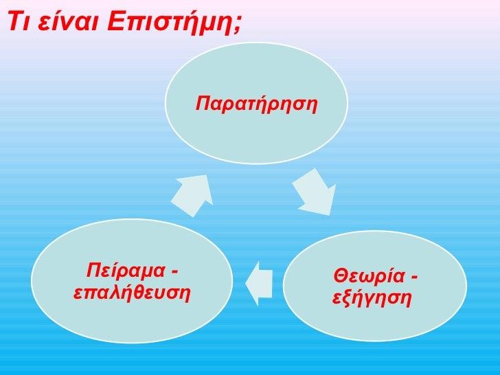 Τι είναι Επιστήμη;                  Παρατήρηση      Πείραμα -                Θεωρία -     επαλήθευση                εξήγηση