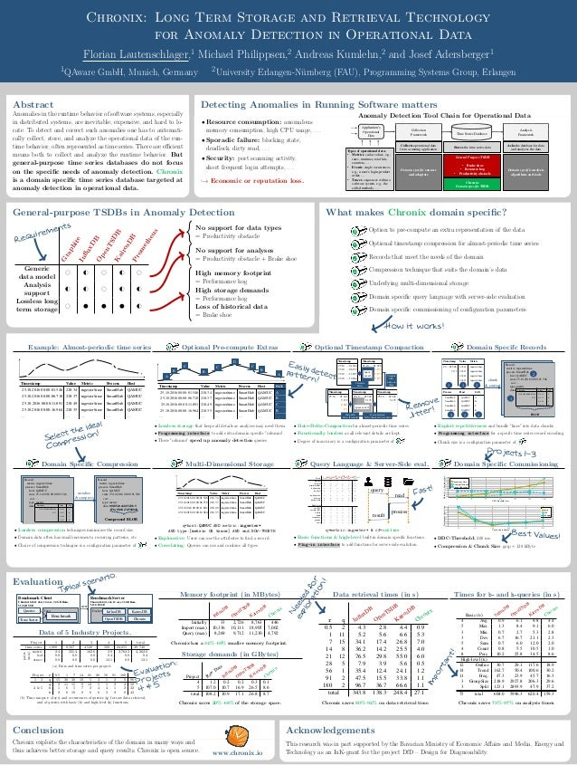 Chronix: Long Term Storage and Retrieval Technology for Anomaly Detection in Operational Data Florian Lautenschlager,1 Mic...