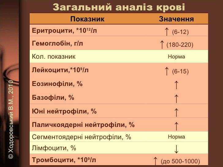 Загальний аналіз крові ©   Ходоровський В.М. , 2010 Показник Значення Еритроцити, *10 12 /л ↑  (6-12) Гемоглобін, г/л ↑   ...